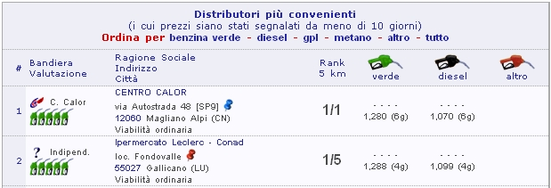 Distributori più convenienti